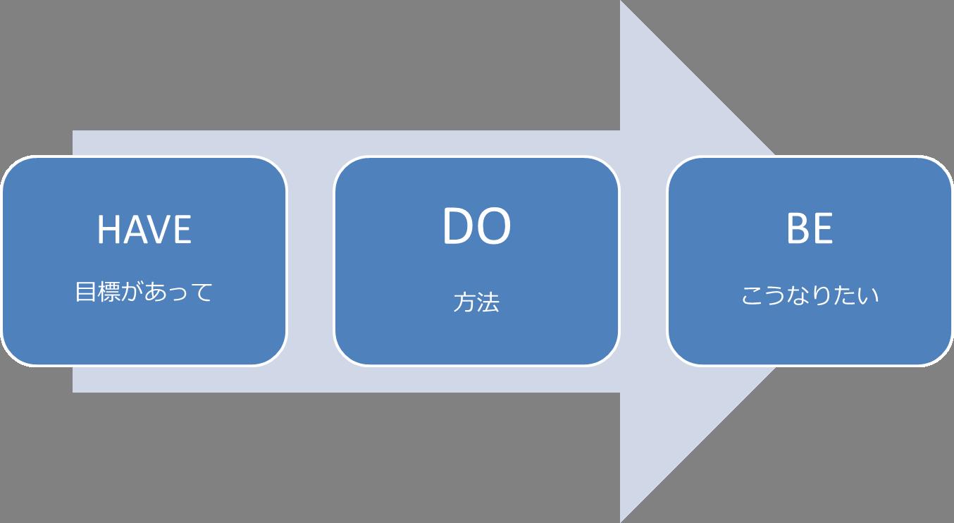 一般的な目標の定義