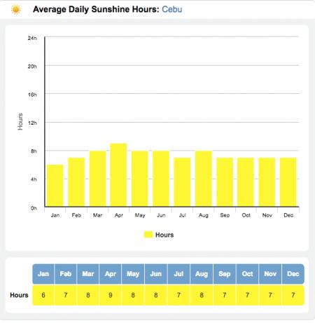 セブ島 気温 日照時間